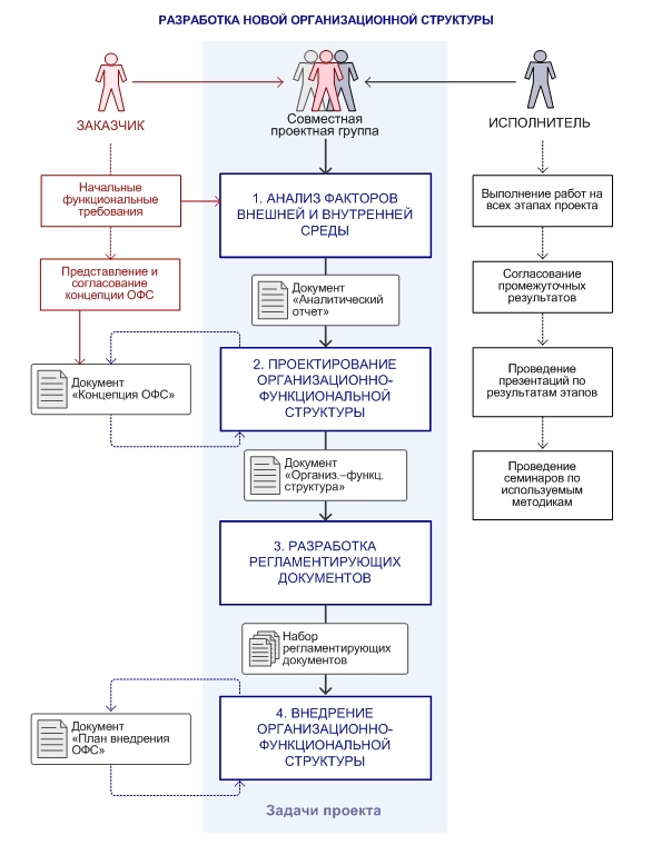 Разработка новой организационной структуры
